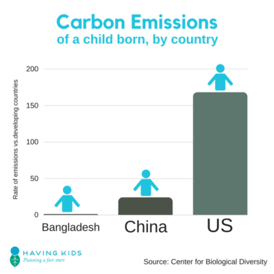 Carbon legacy by country