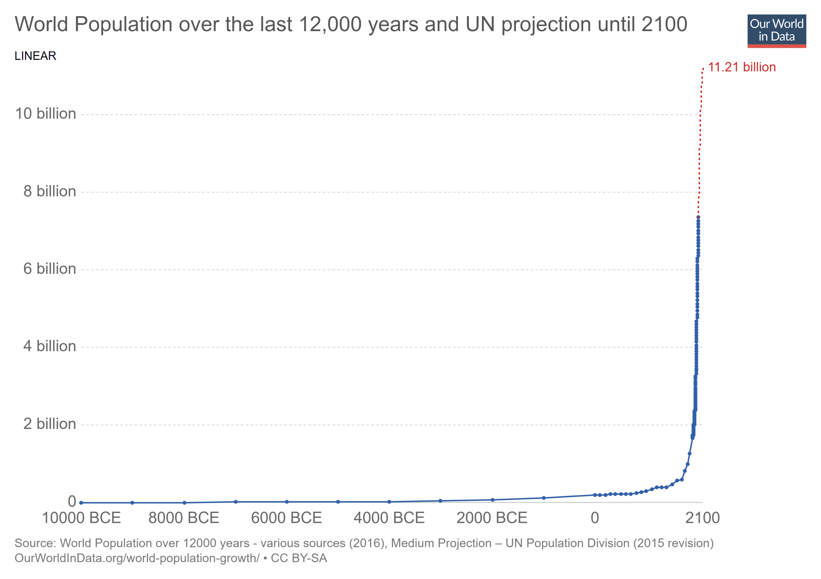 world-population-1750-2015-and-un-projection-until-2100